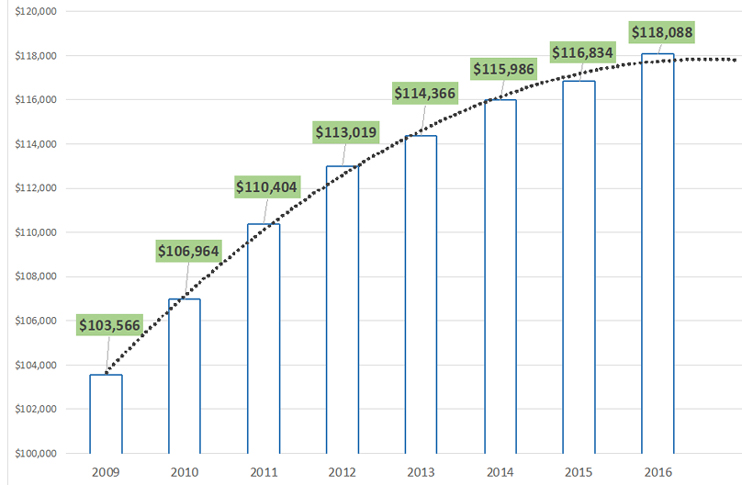 clinical pharmacist salary evolution