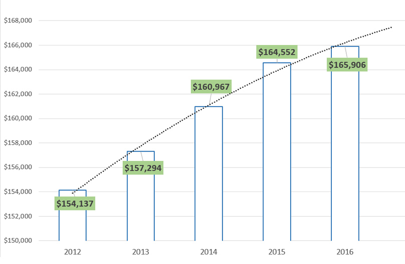 nurse anesthetist salaries evolution chart