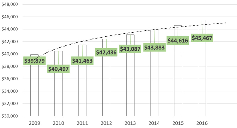 surgical tech salaries trend line